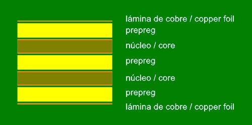 Estructura básica de 6 capas