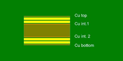 Igualar micraje de cobre de las capas simétricas